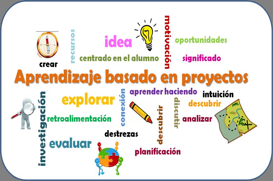 Resultado de imagen de el aprendizaje basado en proyectos